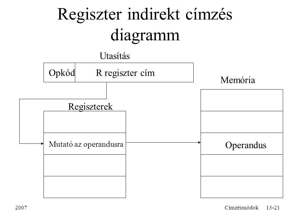 2007Címzésmódok13-21 Regiszter indirekt címzés diagramm R regiszter cím Opkód Utasítás Memória Operandus Mutató az operandusra Regiszterek