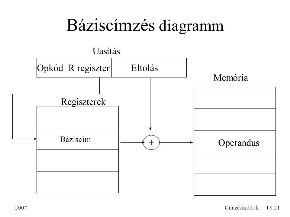 2007Címzésmódok15-21 Báziscímzés diagramm R regiszterOpkód Uasítás Memória Operandus Báziscím Regiszterek Eltolás +