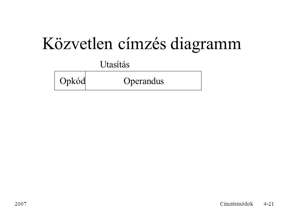 2007Címzésmódok4-21 Közvetlen címzés diagramm Operandus Opkód Utasítás