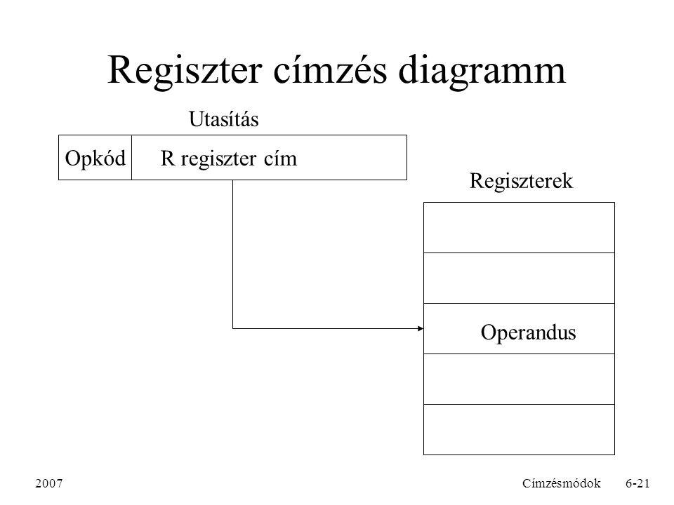 2007Címzésmódok6-21 Regiszter címzés diagramm R regiszter cím Opkód Utasítás Regiszterek Operandus