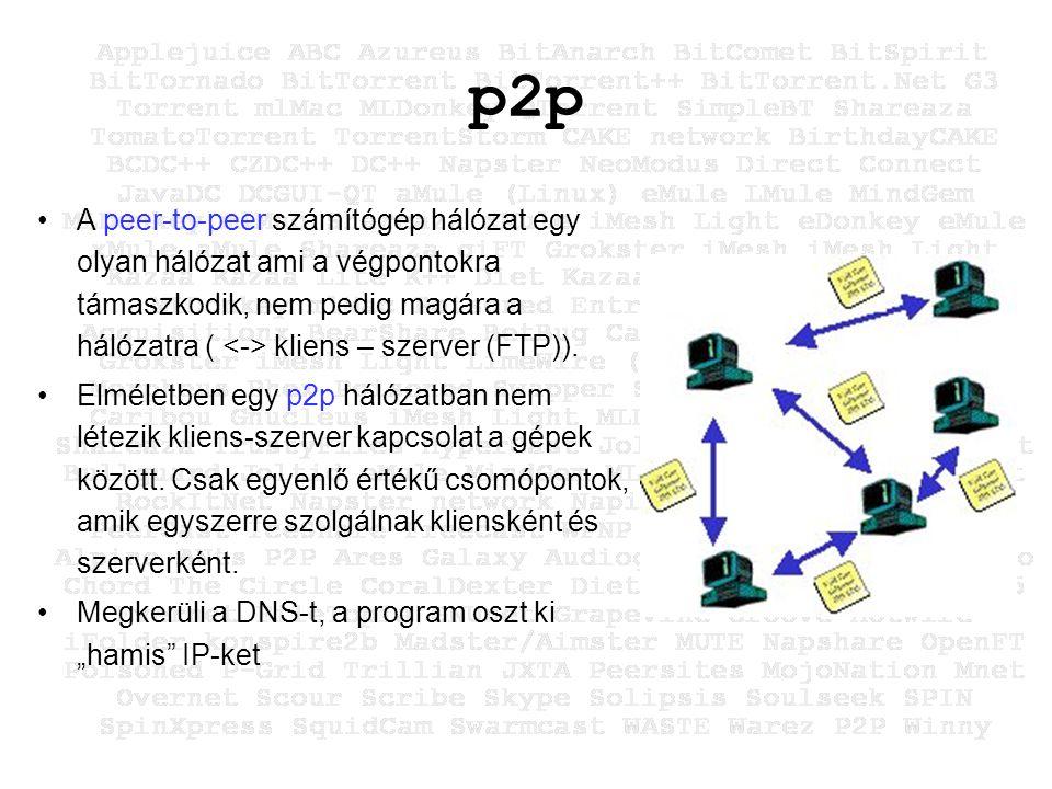 p2p A peer-to-peer számítógép hálózat egy olyan hálózat ami a végpontokra támaszkodik, nem pedig magára a hálózatra ( kliens – szerver (FTP)).