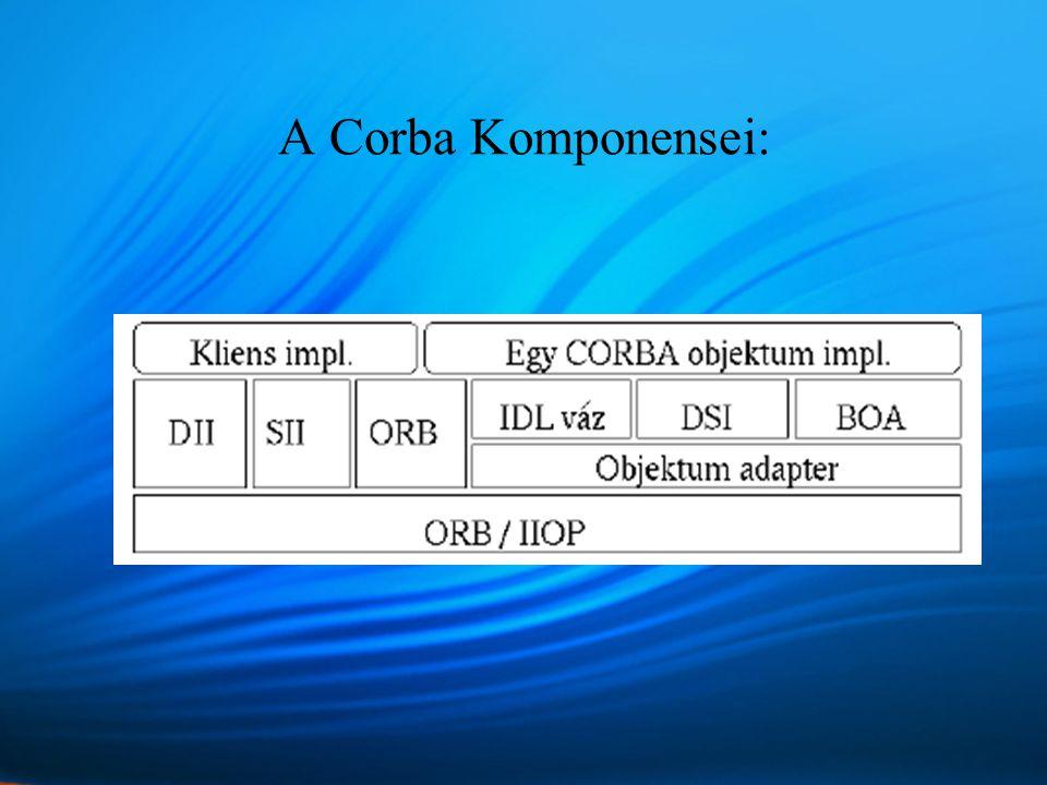 A Corba Komponensei: