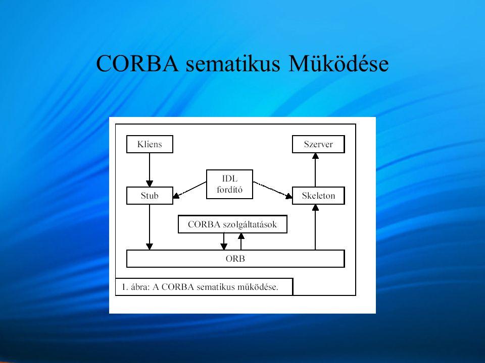 CORBA sematikus Müködése