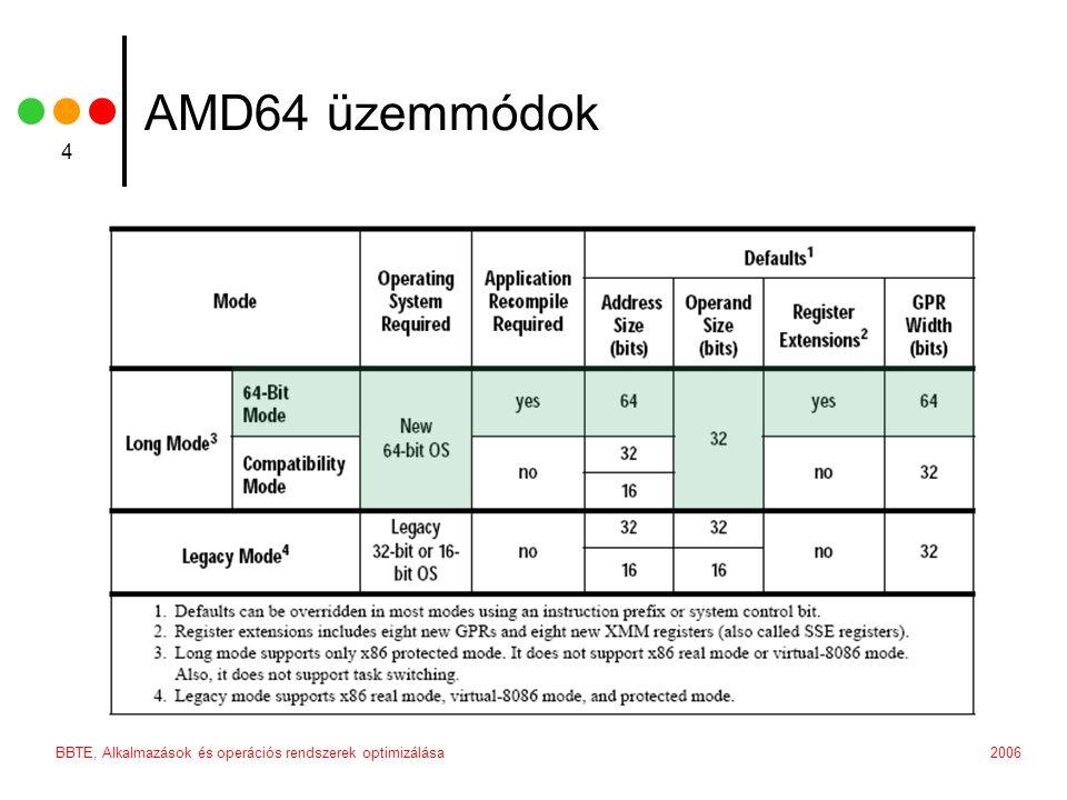 2006BBTE, Alkalmazások és operációs rendszerek optimizálása 4 AMD64 üzemmódok