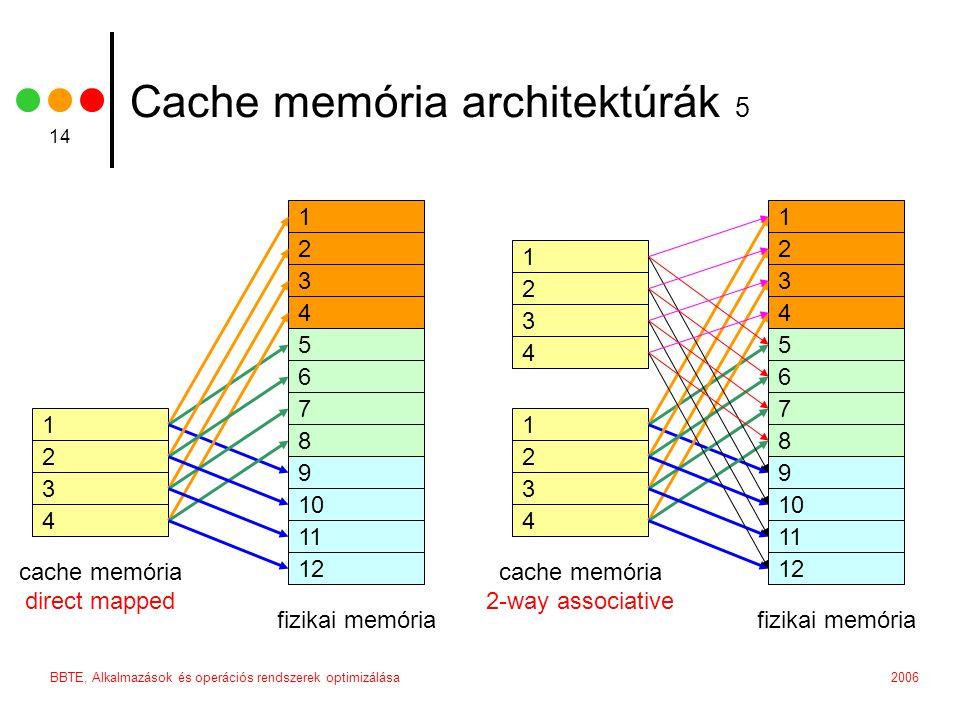 2006BBTE, Alkalmazások és operációs rendszerek optimizálása 14 Cache memória architektúrák 5 1 2 3 4 1 2 3 4 5 6 7 8 9 10 11 12 fizikai memória cache memória direct mapped 1 2 3 4 1 2 3 4 5 6 7 8 9 10 11 12 fizikai memória cache memória 2-way associative 1 2 3 4