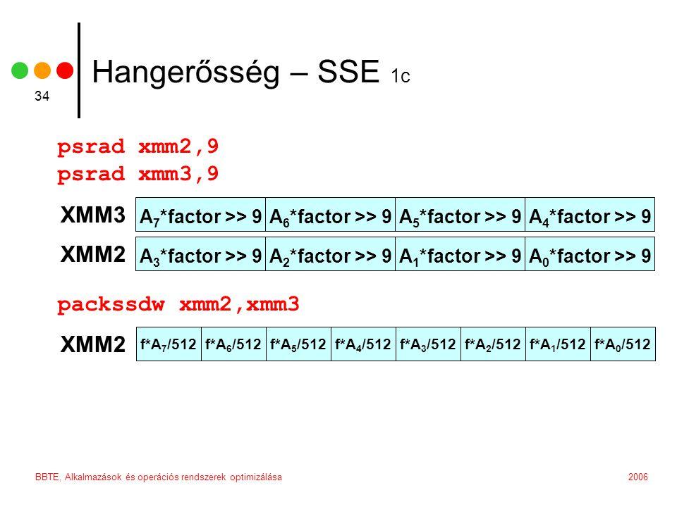 2006BBTE, Alkalmazások és operációs rendszerek optimizálása 34 Hangerősség – SSE 1c psrad xmm2,9 psrad xmm3,9 packssdw xmm2,xmm3 A 7 *factor >> 9A 6 *factor >> 9A 5 *factor >> 9A 4 *factor >> 9 XMM3 A 3 *factor >> 9A 2 *factor >> 9A 1 *factor >> 9A 0 *factor >> 9 XMM2 f*A 5 /512f*A 4 /512f*A 3 /512f*A 2 /512f*A 1 /512f*A 0 /512f*A 7 /512f*A 6 /512