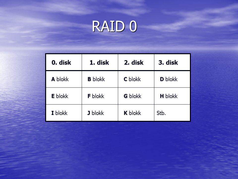 RAID 0 RAID 0 0. disk 0. disk 1. disk 1. disk 2. disk 2. disk 3. disk 3. disk A blokk A blokk B blokk B blokk C blokk C blokk D blokk D blokk E blokk