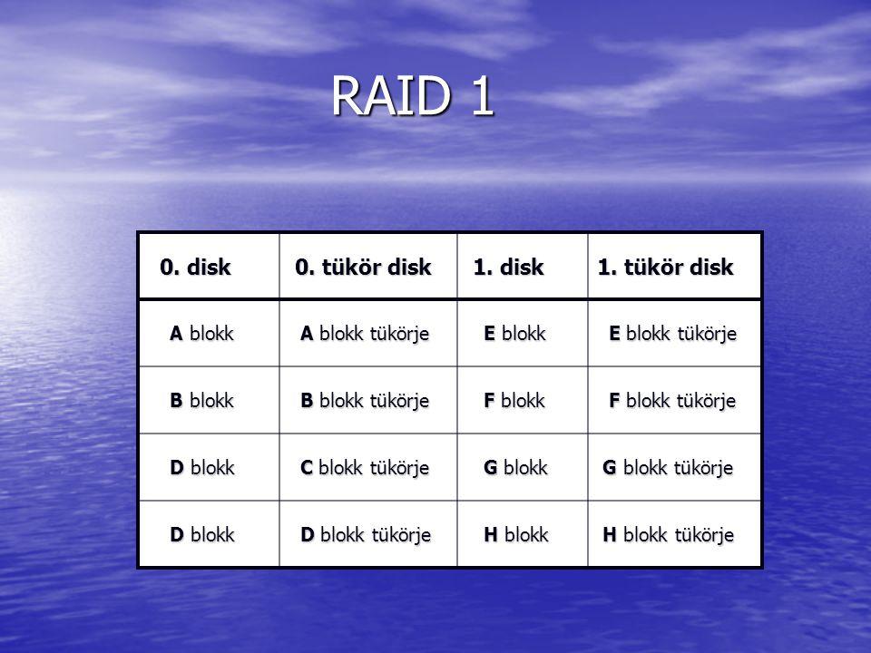 RAID 1 RAID 1 0. disk 0. disk 0. tükör disk 0. tükör disk 1.