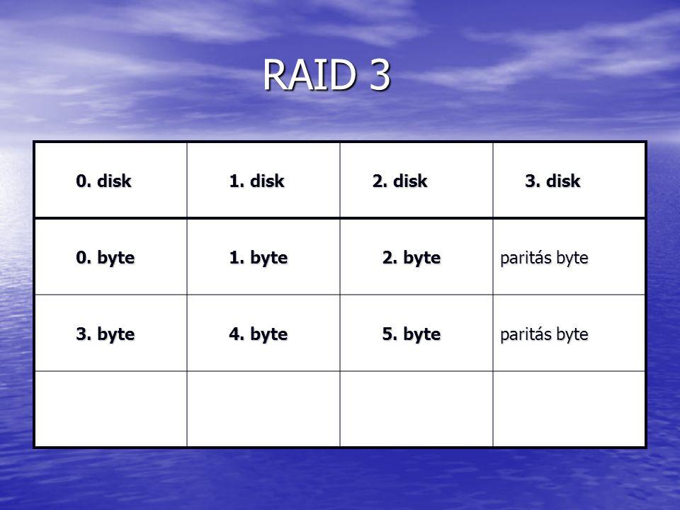 RAID 3 RAID 3 0. disk 0. disk 1. disk 1. disk 2. disk 2. disk 3. disk 3. disk 0. byte 0. byte 1. byte 1. byte 2. byte 2. byte paritás byte 3. byte 3.