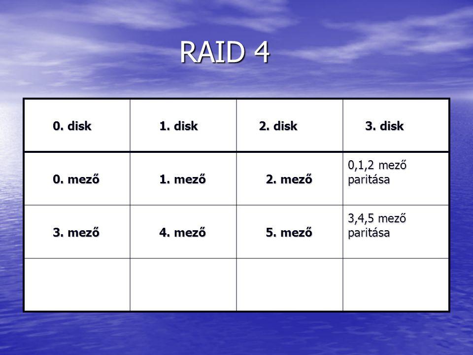 RAID 4 RAID 4 0. disk 0. disk 1. disk 1. disk 2. disk 2. disk 3. disk 3. disk 0. mező 0. mező 1. mező 1. mező 2. mező 2. mező 0,1,2 mező paritása 3. m