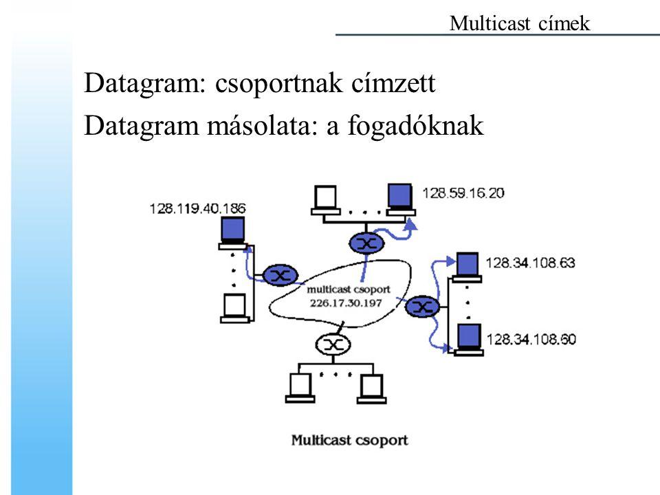 Multicast címek Datagram: csoportnak címzett Datagram másolata: a fogadóknak