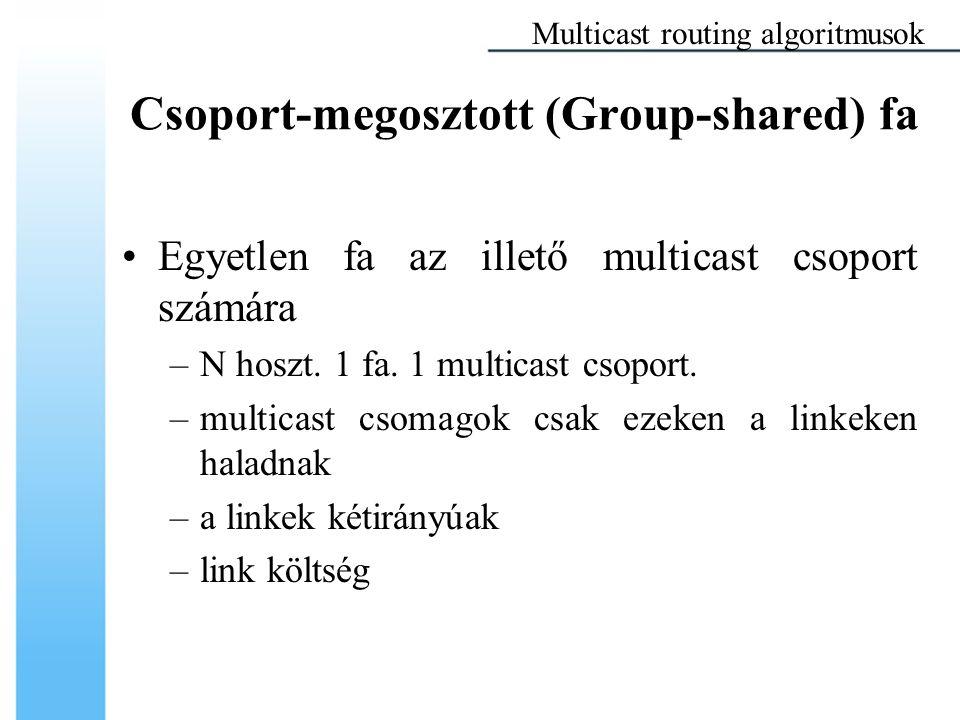 Csoport-megosztott (Group-shared) fa Egyetlen fa az illető multicast csoport számára –N hoszt. 1 fa. 1 multicast csoport. –multicast csomagok csak eze