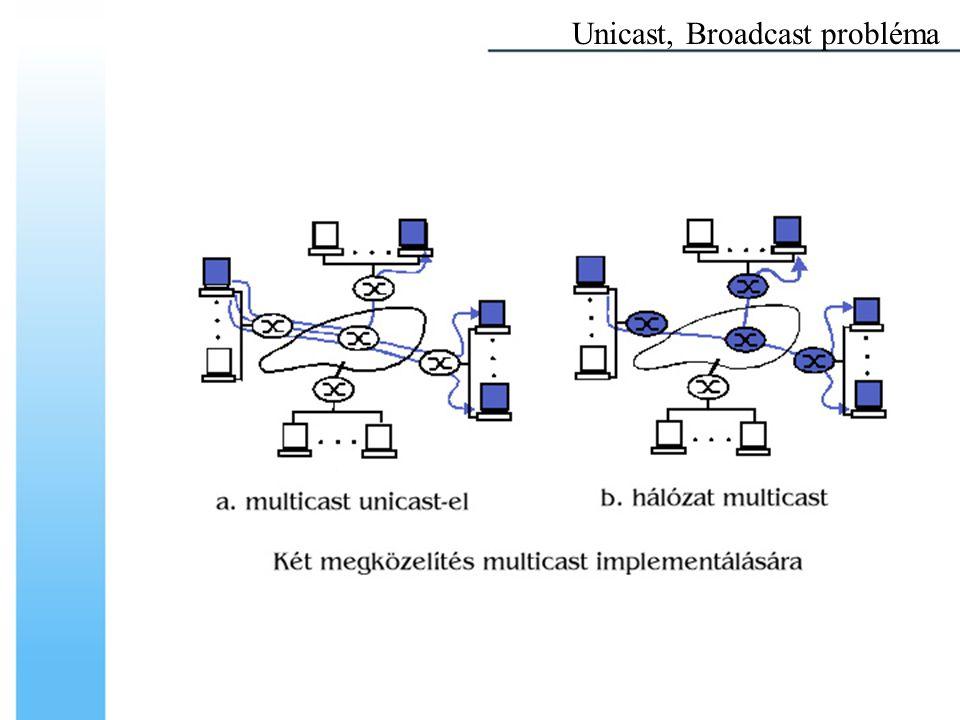 Multicast datagram fogadása Multicast csoporthoz való csatlakozás –a kernel értesítése –a datagramokat a hardware vagy IP réteg megszűri –a csatlakozás sajátos interface-en történik Multicast csoportból való kilépés –a kernel értesítése –nem folyamatonkénti, de hosztkénti tagság TCP/IP fölötti Multicast