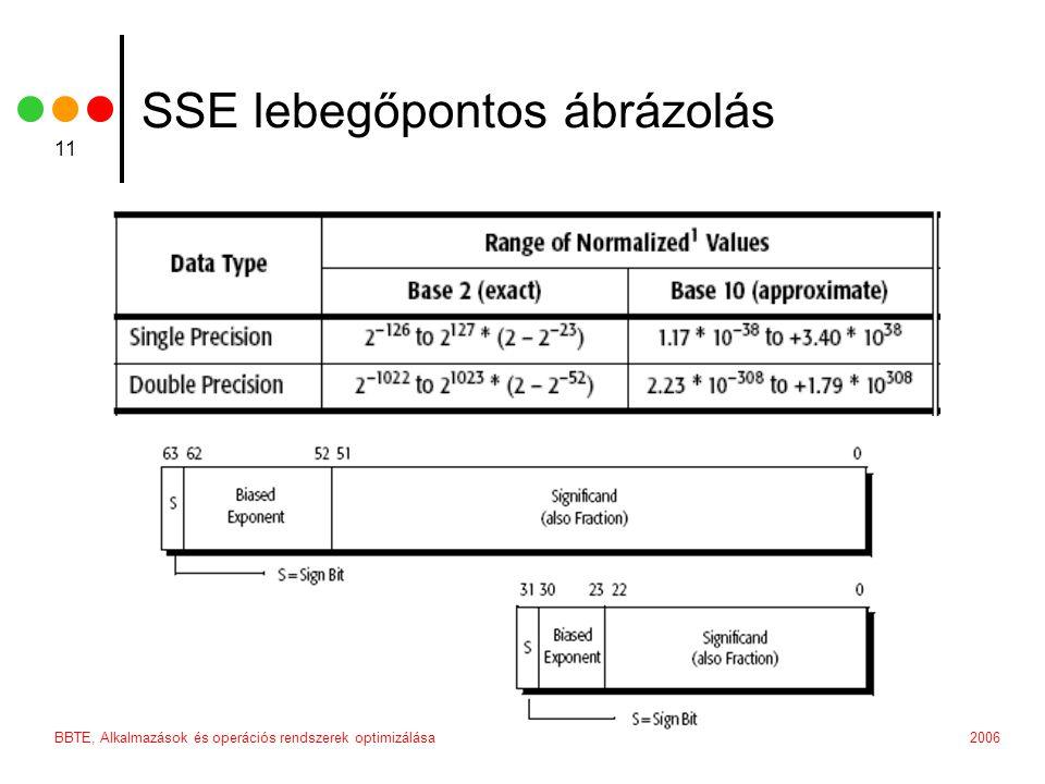 2006BBTE, Alkalmazások és operációs rendszerek optimizálása 11 SSE lebegőpontos ábrázolás