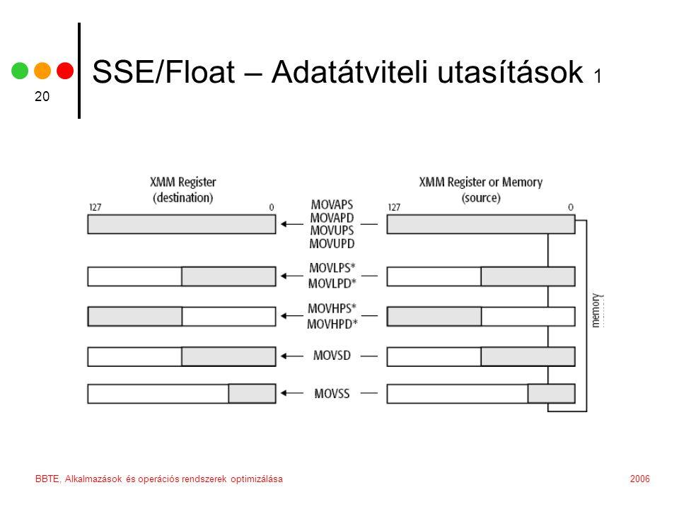 2006BBTE, Alkalmazások és operációs rendszerek optimizálása 20 SSE/Float – Adatátviteli utasítások 1