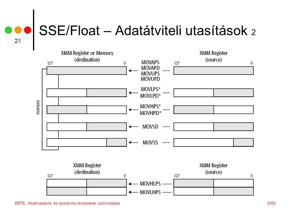2006BBTE, Alkalmazások és operációs rendszerek optimizálása 21 SSE/Float – Adatátviteli utasítások 2