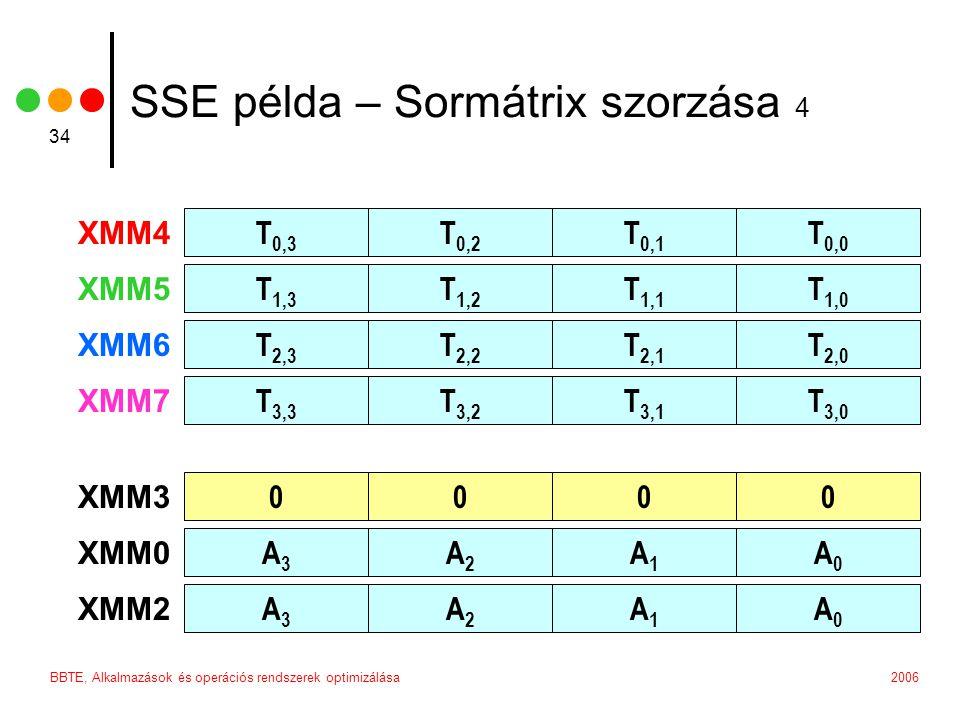 2006BBTE, Alkalmazások és operációs rendszerek optimizálása 34 SSE példa – Sormátrix szorzása 4 T 0,3 T 0,2 T 0,1 T 0,0 XMM4 T 1,3 T 1,2 T 1,1 T 1,0 XMM5 T 2,3 T 2,2 T 2,1 T 2,0 XMM6 T 3,3 T 3,2 T 3,1 T 3,0 XMM7 0000 XMM3 A3A3 A2A2 A1A1 A0A0 XMM0 A3A3 A2A2 A1A1 A0A0 XMM2