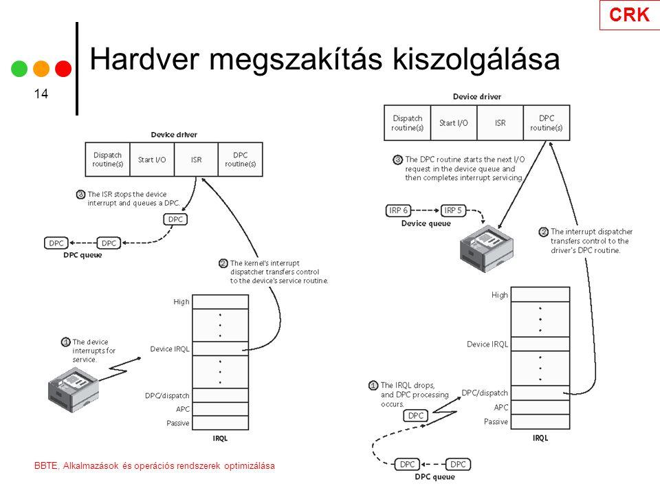 CRK 2006BBTE, Alkalmazások és operációs rendszerek optimizálása 14 Hardver megszakítás kiszolgálása