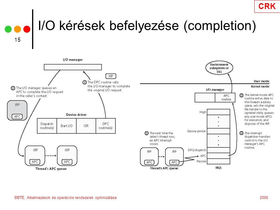 CRK 2006BBTE, Alkalmazások és operációs rendszerek optimizálása 15 I/O kérések befelyezése (completion)
