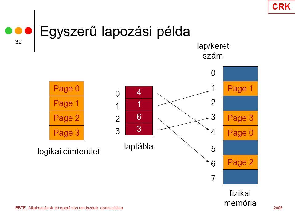 CRK 2006BBTE, Alkalmazások és operációs rendszerek optimizálása 32 Egyszerű lapozási példa Page 0 Page 1 Page 2 Page 3 logikai címterület Page 0 Page 2 fizikai memória Page 1 Page 3 lap/keret szám 0 1 2 3 4 5 6 7 4 1 6 3 laptábla 0 1 2 3