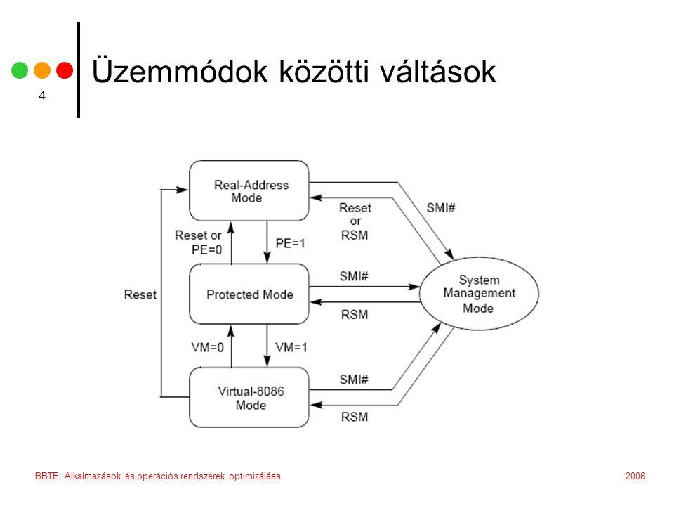 2006BBTE, Alkalmazások és operációs rendszerek optimizálása 4 Üzemmódok közötti váltások