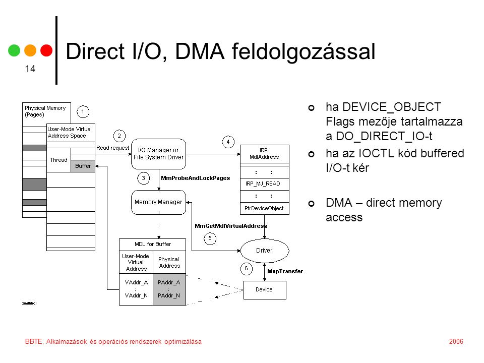 2006BBTE, Alkalmazások és operációs rendszerek optimizálása 14 Direct I/O, DMA feldolgozással ha DEVICE_OBJECT Flags mezője tartalmazza a DO_DIRECT_IO-t ha az IOCTL kód buffered I/O-t kér DMA – direct memory access