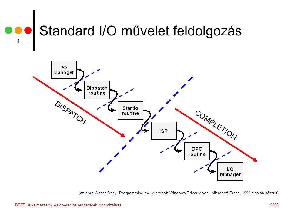 2006BBTE, Alkalmazások és operációs rendszerek optimizálása 15 IRP_MJ_CREATE amikor egy új állományt vagy könyvtárat hozunk létre, vagy egy már létező állományt, könyvtárat, partíciót vagy eszközt akarunk megnyítni paraméterek: DeviceObject – a device amelyen a műveletet végre kell hajtani Options = IrpSp->Parameters.Create.Options & FILE_VALID_OPTION_FLAGS; Disposition = (IrpSp->Parameters.Create.Options >> 24) & 0xFF; CREATE_NEW, OPEN_EXISTING, CREATE_ALWAYS,...