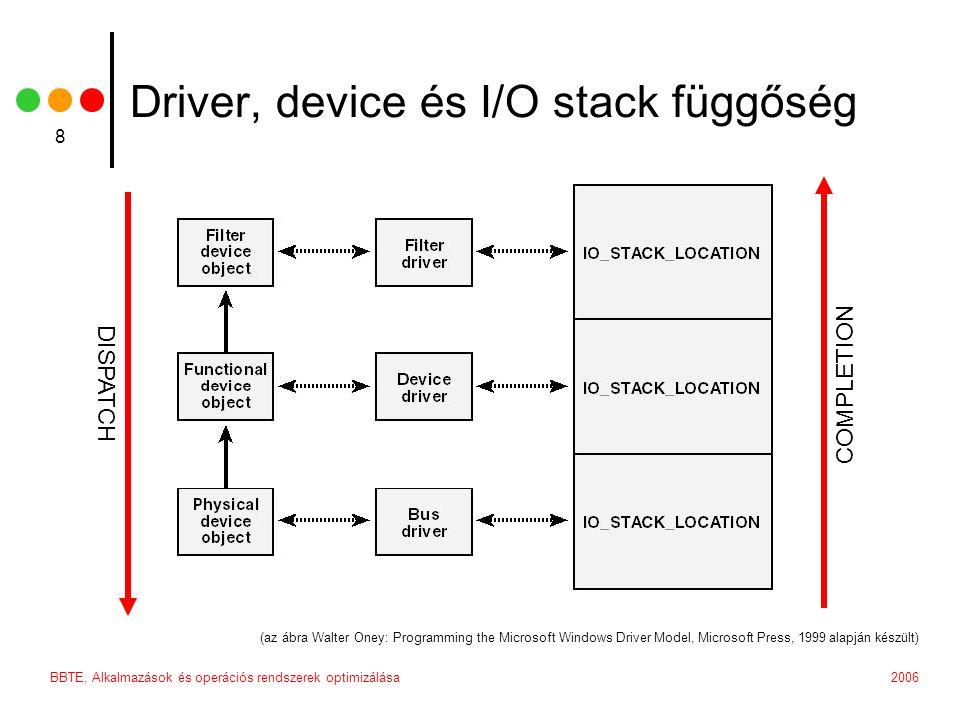 2006BBTE, Alkalmazások és operációs rendszerek optimizálása 19 IRP_MJ_DEVICE_CONTROL a legtöbb esetben egy felhasználói alkalmazás vagy egy 3rd party kernel komponens IOCTL kérése estén küldődik paramétrek: DeviceObject – a device amelyen a műveletet végre kell hajtani Irp->AssociatedIrp.SystemBuffer – BUFFERED I/O esetén Irp->MdlAddress – DIRECT I/O esetén Irp->UserBuffer – NEITHER I/O esetén IrpSp->Parameters.DeviceIoControl.InputBufferLength IrpSp->Parameters.DeviceIoControl.IoControlCode IrpSp->Parameters.DeviceIoControl.OutputBufferLength kimenet: Irp->IoStatus.Status Irp->IoStatus.Information – kimeneti adatok mérete