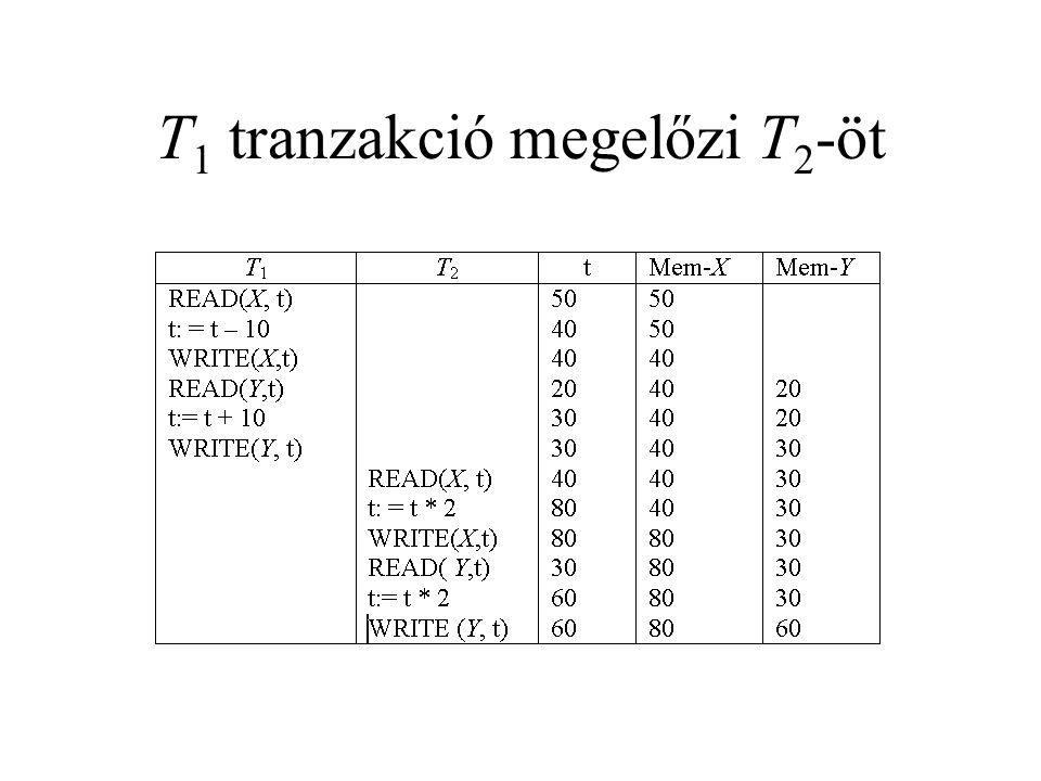 T 1 tranzakció megelőzi T 2 -öt