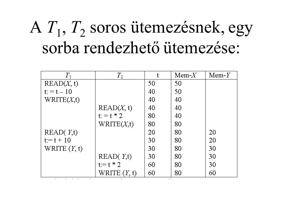 A T 1, T 2 soros ütemezésnek, egy sorba rendezhető ütemezése: