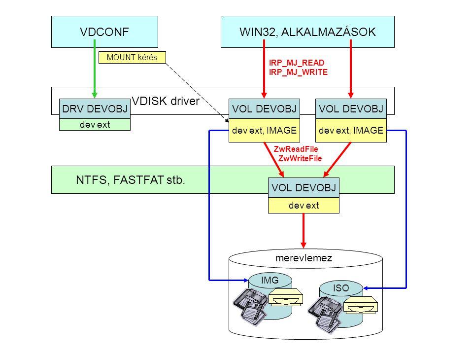 WIN32, ALKALMAZÁSOK VDISK driver DRV DEVOBJ VOL DEVOBJ dev ext, IMAGE dev ext VDCONF MOUNT kérés NTFS, FASTFAT stb.