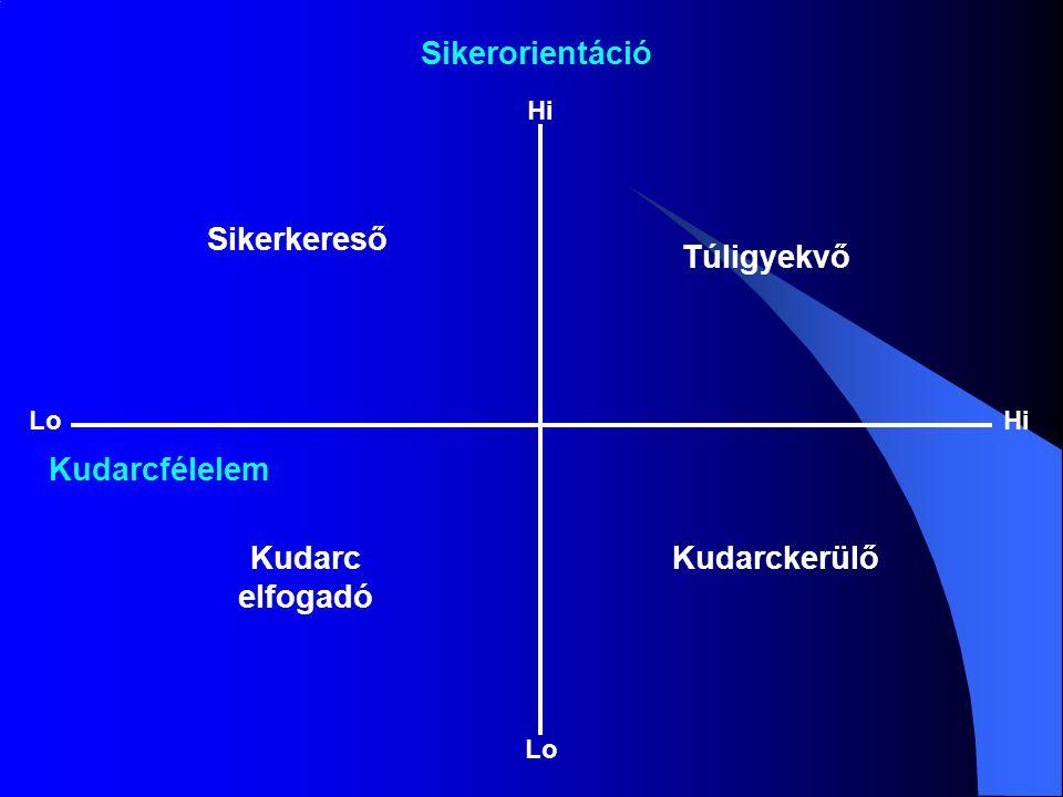 Sikerorientáció Kudarcfélelem Hi LoHi Lo Sikerkereső Túligyekvő KudarckerülőKudarc elfogadó