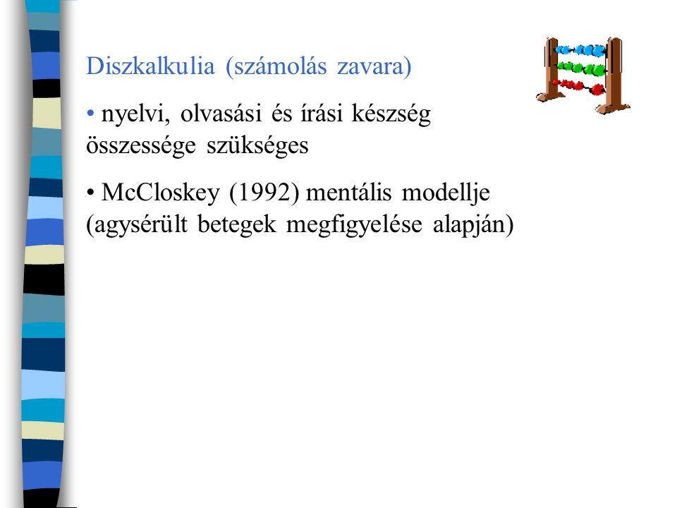 Diszkalkulia (számolás zavara) nyelvi, olvasási és írási készség összessége szükséges McCloskey (1992) mentális modellje (agysérült betegek megfigyelése alapján)