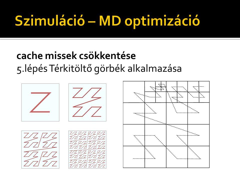 cache missek csökkentése 5.lépés Térkitöltő görbék alkalmazása
