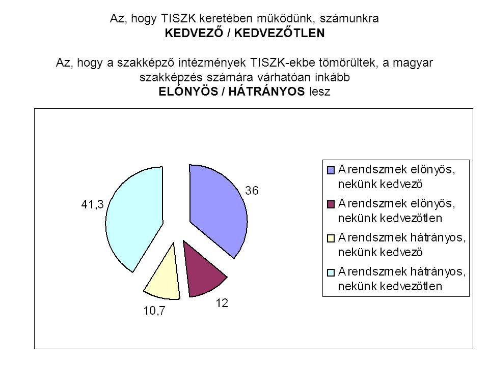 Az, hogy TISZK keretében működünk, számunkra KEDVEZŐ / KEDVEZŐTLEN Az, hogy a szakképző intézmények TISZK-ekbe tömörültek, a magyar szakképzés számára várhatóan inkább ELÓNYÖS / HÁTRÁNYOS lesz