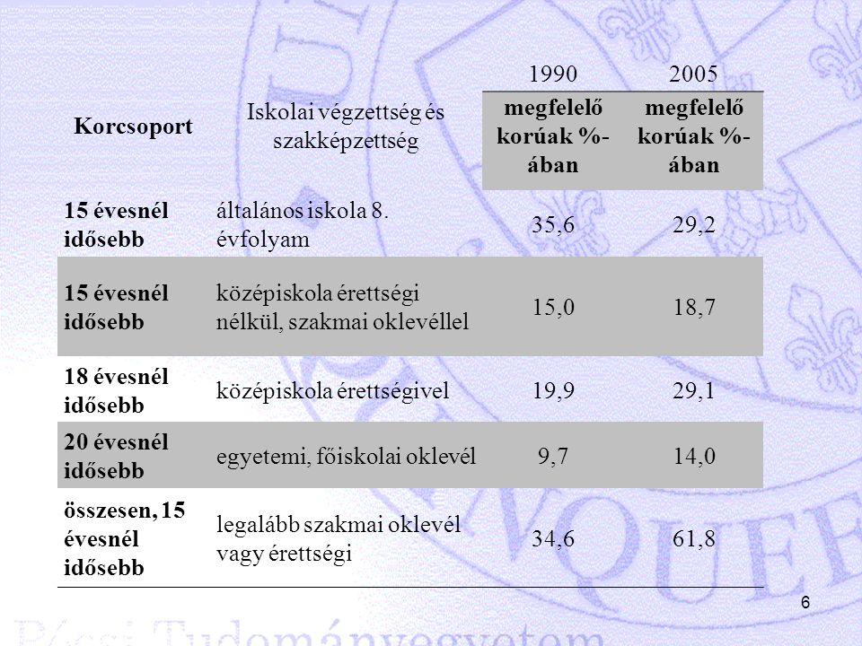 6 Korcsoport Iskolai végzettség és szakképzettség 19902005 megfelelő korúak %- ában 15 évesnél idősebb általános iskola 8. évfolyam 35,629,2 15 évesné