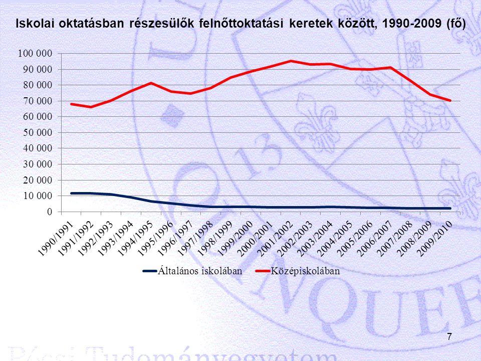 7 Iskolai oktatásban részesülők felnőttoktatási keretek között, 1990-2009 (fő)