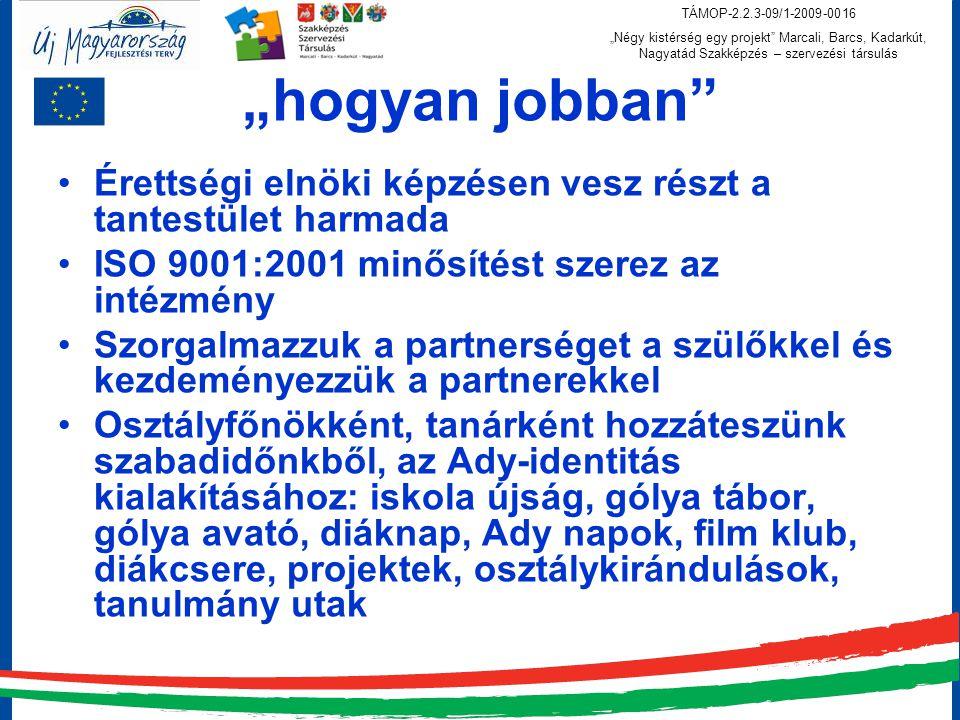 """TÁMOP-2.2.3-09/1-2009-0016 """"Négy kistérség egy projekt Marcali, Barcs, Kadarkút, Nagyatád Szakképzés – szervezési társulás """"hogyan jobban Érettségi elnöki képzésen vesz részt a tantestület harmada ISO 9001:2001 minősítést szerez az intézmény Szorgalmazzuk a partnerséget a szülőkkel és kezdeményezzük a partnerekkel Osztályfőnökként, tanárként hozzáteszünk szabadidőnkből, az Ady-identitás kialakításához: iskola újság, gólya tábor, gólya avató, diáknap, Ady napok, film klub, diákcsere, projektek, osztálykirándulások, tanulmány utak"""