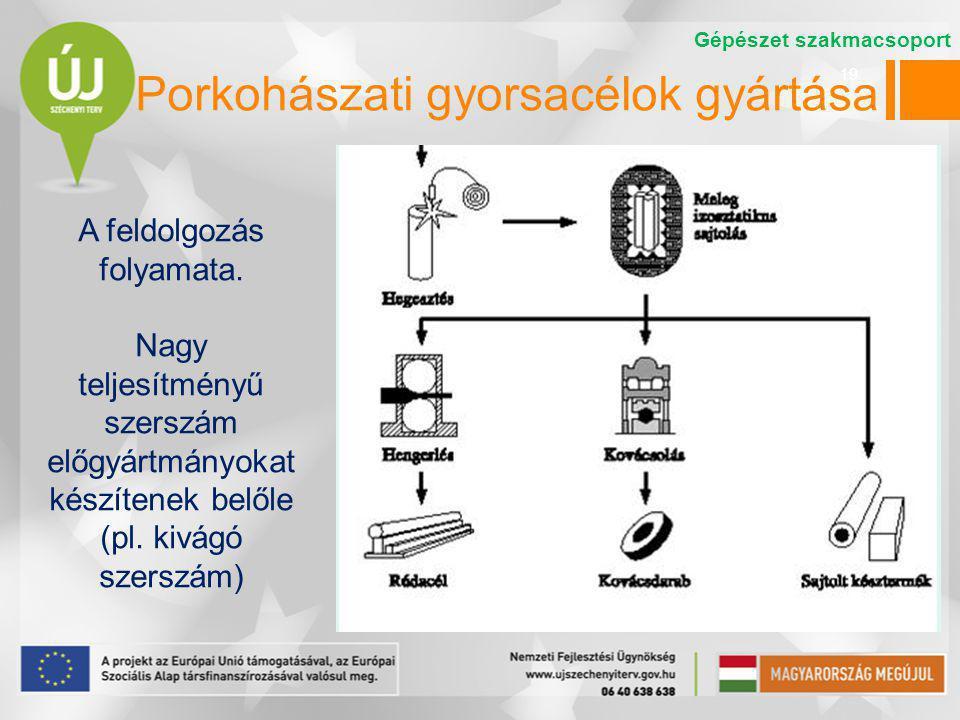19 A feldolgozás folyamata. Nagy teljesítményű szerszám előgyártmányokat készítenek belőle (pl. kivágó szerszám) Gépészet szakmacsoport Porkohászati g