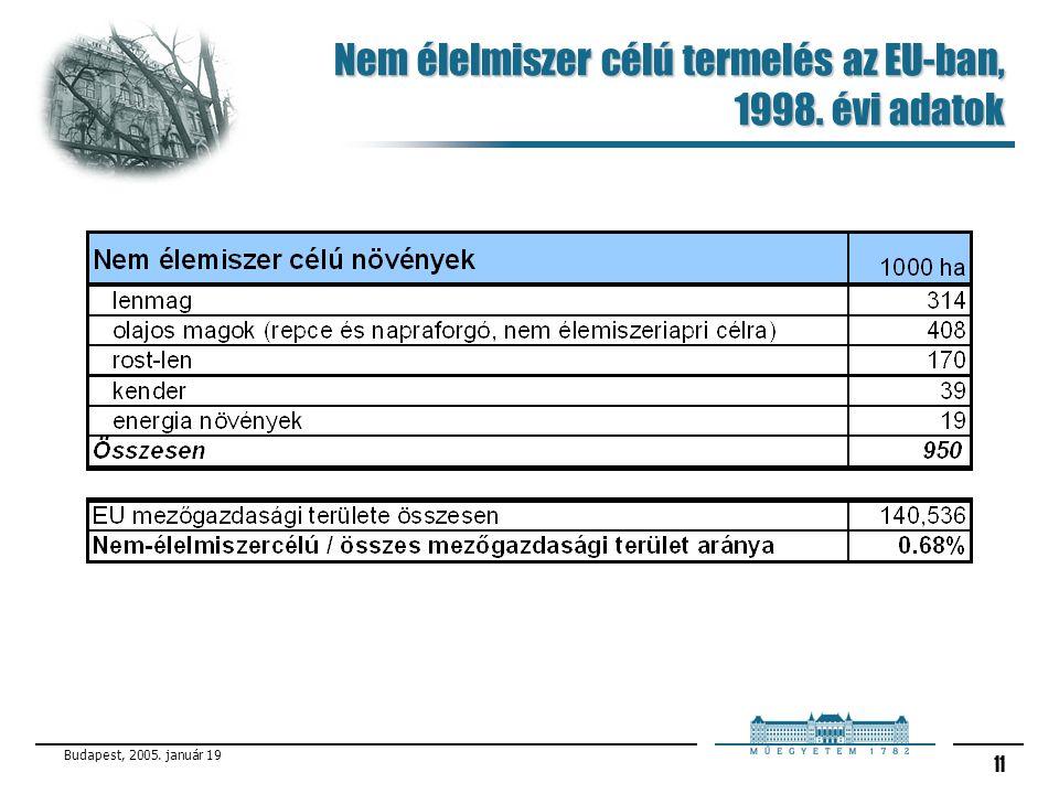 Budapest, 2005. január 19 11 Nem élelmiszer célú termelés az EU-ban, 1998. évi adatok