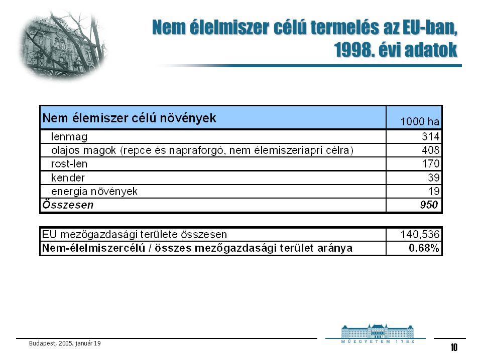 Budapest, 2005. január 19 10 Nem élelmiszer célú termelés az EU-ban, 1998. évi adatok