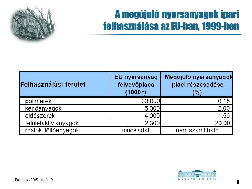 Budapest, 2005. január 19 11 A megújuló nyersanyagok ipari felhasználása az EU-ban, 1999-ben Felhasználási terület EU nyersanyag felvevőpiaca (1000 t)