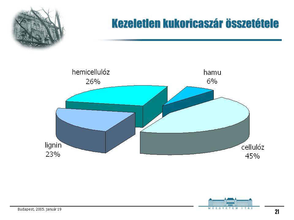 Budapest, 2005. január 19 21 Kezeletlen kukoricaszár összetétele hemicellulóz