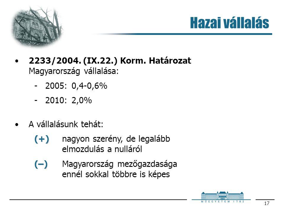 17 Hazai vállalás 2233/2004. (IX.22.) Korm. Határozat Magyarország vállalása: 2005: 0,4-0,6% 2010: 2,0% A vállalásunk tehát: (+) (+)nagyon szerény,