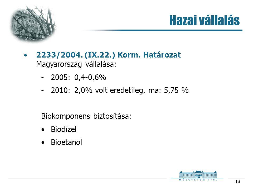 18 Hazai vállalás 2233/2004. (IX.22.) Korm. Határozat Magyarország vállalása: 2005: 0,4-0,6% 2010: 2,0% volt eredetileg, ma: 5,75 % Biokomponens biz