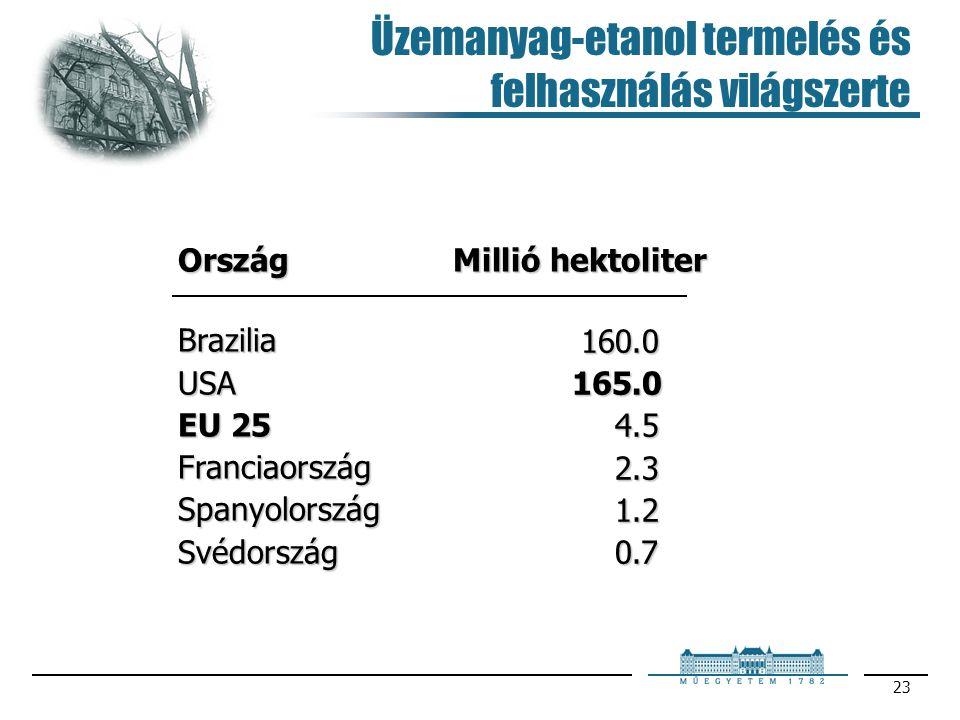 23 Üzemanyag-etanol termelés és felhasználás világszerteOrszág Brazilia USA EU 25 Franciaország Spanyolország Svédország Millió hektoliter 160.0 165.0