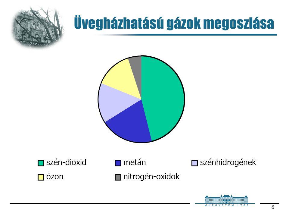 6 Üvegházhatású gázok megoszlása szén-dioxidmetánszénhidrogének ózonnitrogén-oxidok
