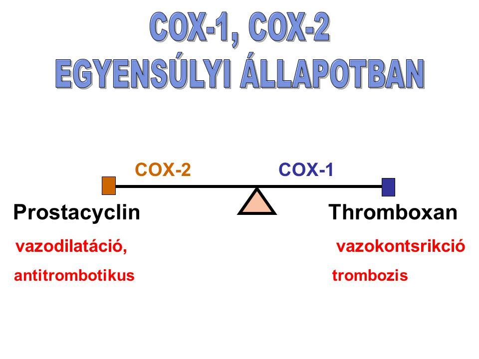 Prostacyclin Thromboxan vazodilatáció, vazokontsrikció antitrombotikus trombozis COX-2COX-1