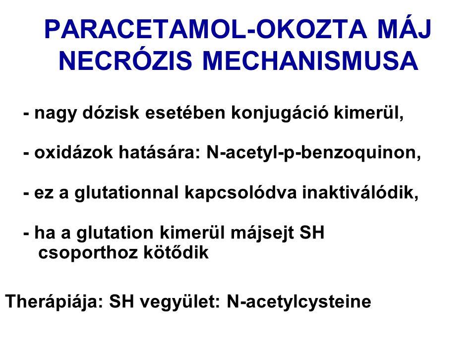 PARACETAMOL-OKOZTA MÁJ NECRÓZIS MECHANISMUSA - nagy dózisk esetében konjugáció kimerül, - oxidázok hatására: N-acetyl-p-benzoquinon, - ez a glutationnal kapcsolódva inaktiválódik, - ha a glutation kimerül májsejt SH csoporthoz kötődik Therápiája: SH vegyület: N-acetylcysteine