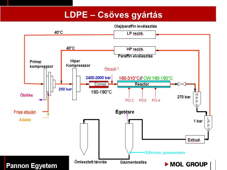 LDPE – Csöves gyártás BME-VEMT